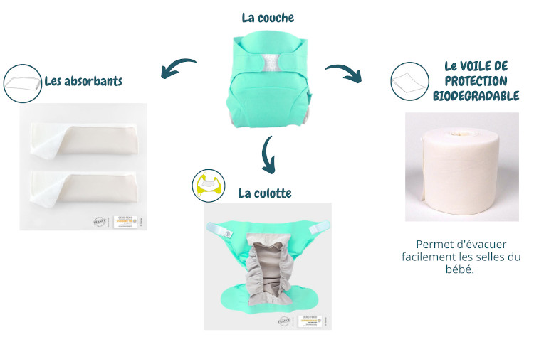 elements couche lavable